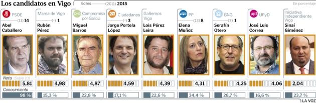 ilcanallarubens_candidatosalcaldia2015Vigo