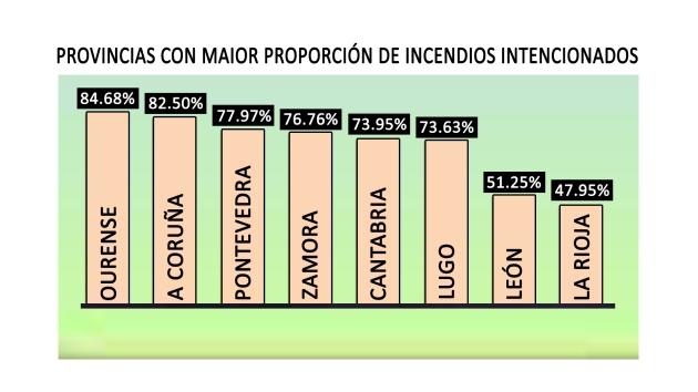 ilcanallarubens_ Provincias con maior proporción de incendios intencionados en españa _ICR-Design
