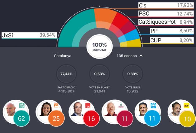 ilcanallarubens_ escrutinio elecciones catalunya _ 2015 _ 27S