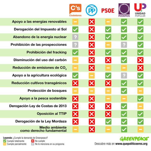 ilcanallarubens_informe de propostas aos partidos para o 20D_2015