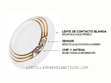 ilcanallarubens_lentillas-para-diabeticos_01_2015