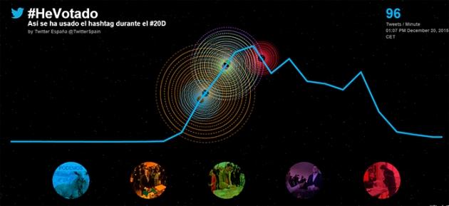 Seguimento de #hevotado , o hashtag máis usado o 20D.
