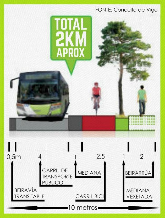 ilcanallarubens_infografia senda verde_Estacion VIGO-URZAIZ-TEIS_2018_Vigo_01